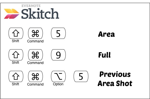 Skitch Shortcuts