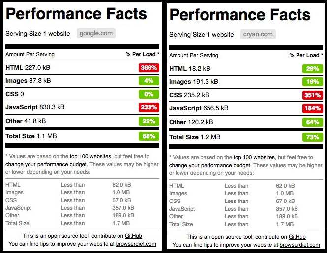 Performance Facts2